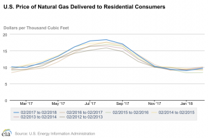 Prices of delivered natural gas showing summer price surge.
