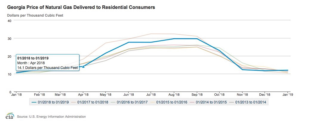 This Energy Information Administration graph shows why you should shop Natural Gas Georgia plans and rates.