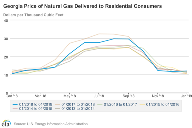 Nat Gas Delivered Price-EIA chart